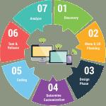 Website Designing in Patiala